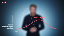 Hoe blijven we het coronavirus de baas?: 'Flatten the curve': waarom de maatregelen belangrijk zijn