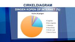 Diagrammen: Handig bij informatieverwerking en marktonderzoek