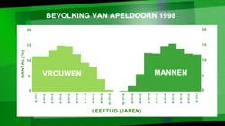 Bevolkingspiramide: Een bevolkingspiramide is een voorbeeld van een wiskundig diagram