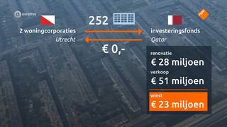 Hoe Utrecht oliestaat Qatar 23 miljoen cadeau doet