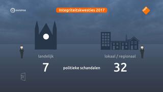 VVD weer de meeste politieke schandalen in 2017