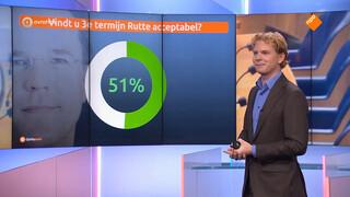 Zeven jaar premier Rutte: verbinder of beloftebreker?