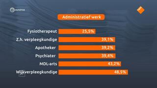 Frustratie bij zorgverleners: '40 procent van de tijd gaat op aan administratie'
