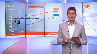Kwaliteit van leven in Nederland in 25 jaar gestegen