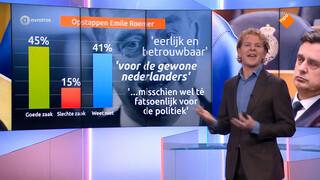 SP-kiezers gematigd positief over Marijnissen