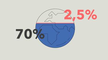 Heeft de wereld over 30 jaar nog wel drinkwater?
