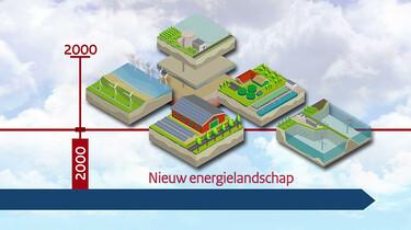 Het ontstaan en de inrichting van Nederland : Het energielandschap van nu