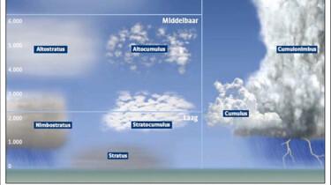 Welke soorten wolken zijn er?: Van mist tot cumulonimbus
