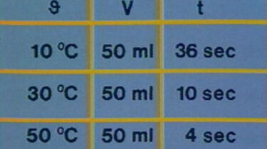 Invloed van de temperatuur op de reactiesnelheid