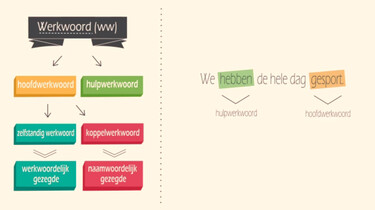Soorten werkwoorden