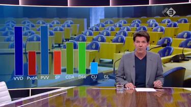 Nieuwsuur in de klas: Opiniepeilingen en verkiezingen
